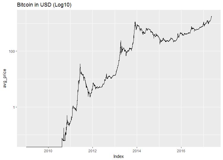 bitcoin_log10