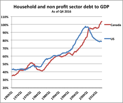 C_jYxW1UAAAQyBJ_household_debt to gdp
